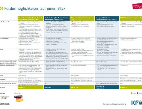 Neustrukturierung der KfW-Förderprogramme ab 01. Juli 2021